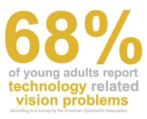 Sixy-eight percent of young people report technology related vision problems according to the American Optometric Association.